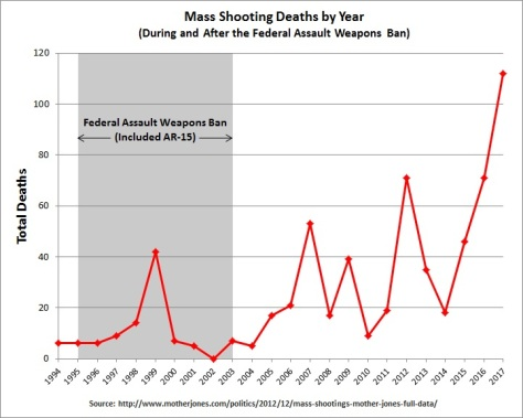 Mass_Shooting_Deaths_by_Year_1994-2017.jpg